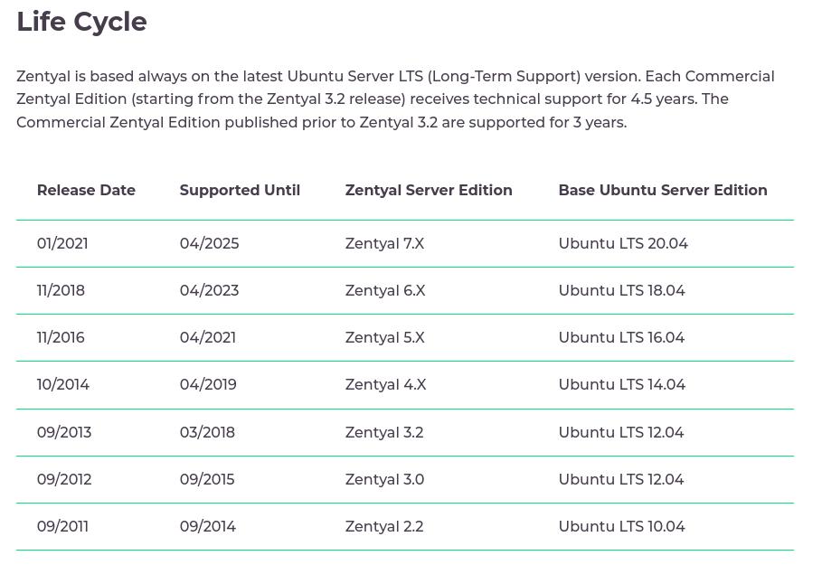 Zentyal 7.0 released today (27/01/2021)